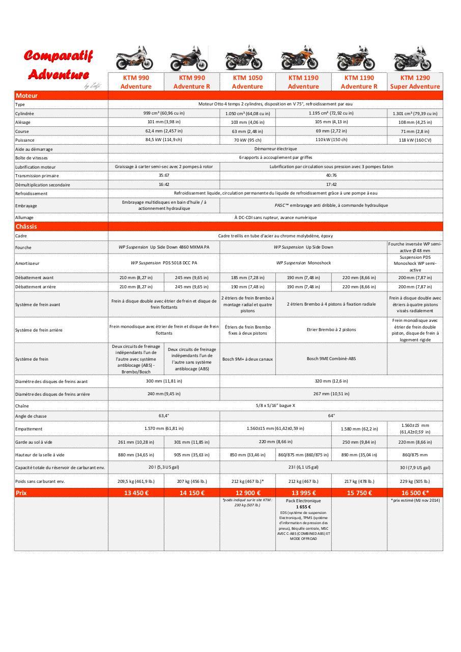 Recherche Pdf Manuel Atelier Ktm 350 Exc F Lc8 Wiring Diagram 30 Comparatif Adventure 990 1290 By Zedji R 1050 1190