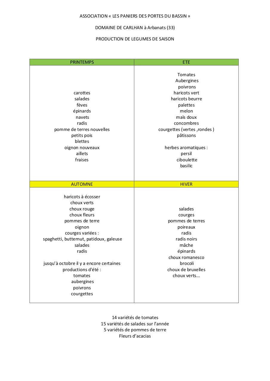 domaine de carlhan liste legumes par par florence fichier pdf. Black Bedroom Furniture Sets. Home Design Ideas