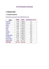 Fichier PDF statistiques avicoles