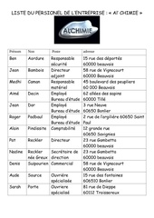 liste personnel alchimie