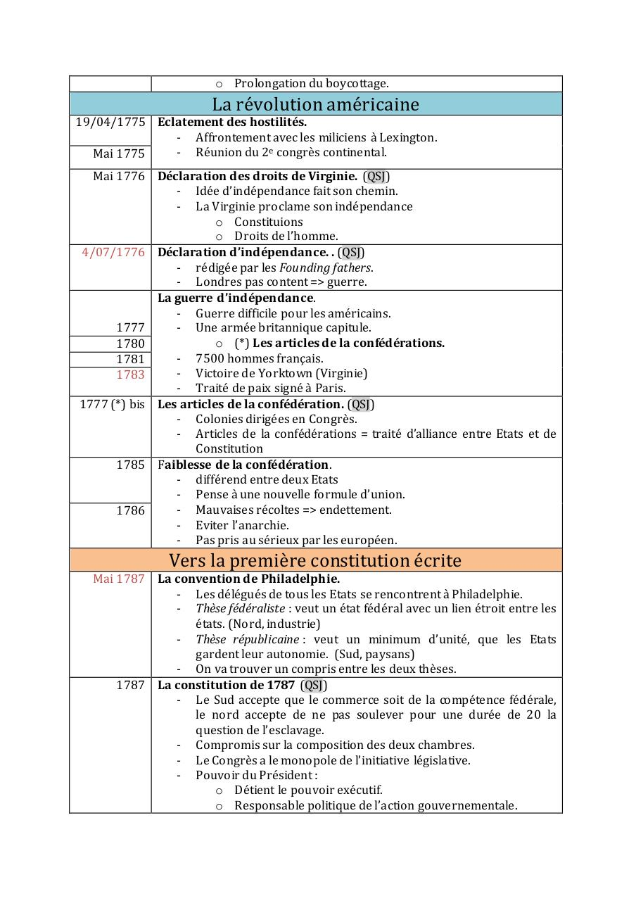 SYNTHESE HISTOIRE CON LES USA.pdf - page 2/29