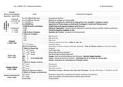 doc 1 hdlm pel chronologie generale