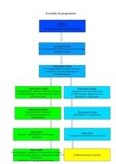 Fichier PDF exemple de programme
