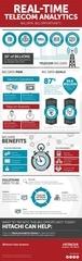 hds telecom analytics infographic