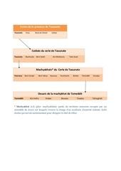 Fichier PDF province de taounate