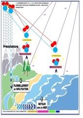 amendement du cycle naturel de l eau