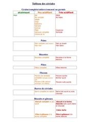 quilibre acidobasic tableau des aliments
