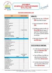 postes offerts cap du 22 au 26 juin 2015