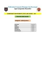 liste des clubs inscrits cj