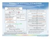 procedure reconversion r22 par r 422d st fr 08 2009