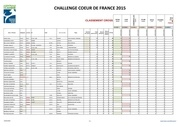 resultats cross ccdf au 14 mai 2015