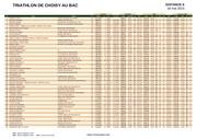 resultats sprint choisy 2015