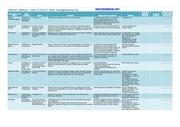 checklist verifications vehicule
