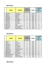 resultats secteur manche 1 2015
