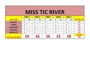 miss tic river