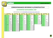 Fichier PDF correspondances ref ggp castelgarden et ref vl