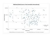 Fichier PDF correlation superficie pib par habitant