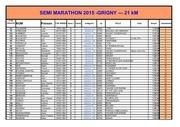classement final du 21 km