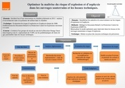 fiche synthese projet atex