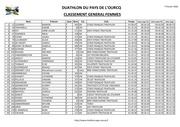 resultats femmes duathlon 2016