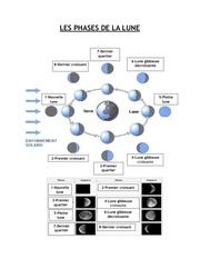 les phases de la lune concept 39