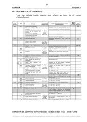 codes defauts bosch edc15c2
