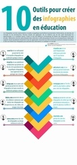 10infographies