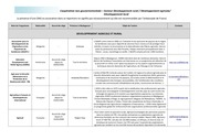 Fichier PDF fiche secteur developpement rural developpement agricole