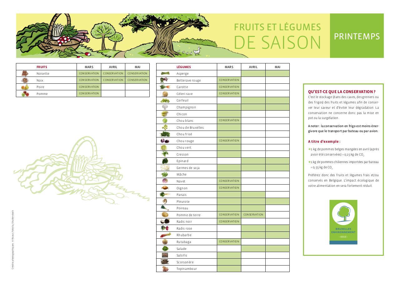 tableau des saisons poster des fruits et legumes de fichier pdf. Black Bedroom Furniture Sets. Home Design Ideas