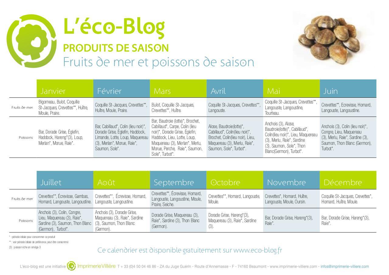 Calendrier Des Poissons Et Fruits De Mer De Saison.Calendrier Poissons Fruits De Mer Saison Recettesbox