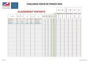 enfants classement ccdf 2016 au 14 avrl 2016