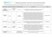 fiche secteur urgences gestion des risques 2013