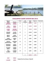 resultats challenge carpe mai 2016