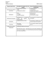 Fichier PDF s1 tableau reponses format open doc 1