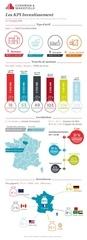 cw kpi investissement france t4 2015