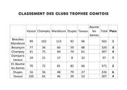 classement des clubs apres tavaux