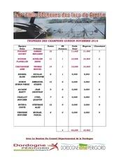 Fichier PDF classement final trophees des champions novembre 2016 1