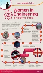 women in engineering a history of firsts women