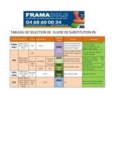 tableau selection fluide de substitution rs 7