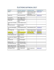 Fichier PDF Elections gatineau 2017 pdf