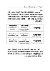 Fichier PDF types of immunity