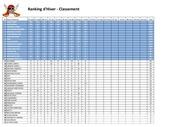 classement ranking hiver 22112016