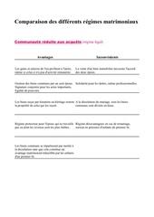 Fichier PDF cnaf comparaison regimes matrimoniaux