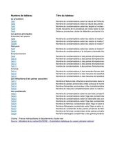 stat conda 2013def
