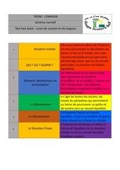 Fichier PDF schema narratif