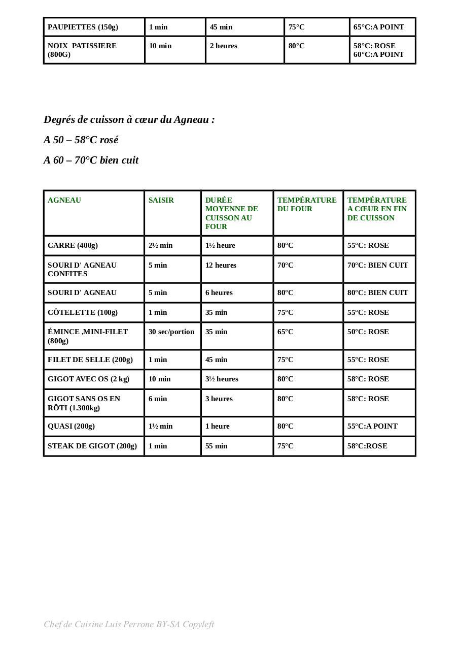 Tableau De Cuisson Basse Temperature - Fichier PDF