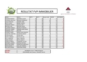 tableau scoring fvp