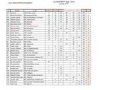 classement f f m 125cc 2017