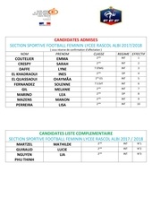 resultats section sportive foot f rascol albi 20172018