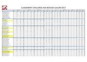 classement bocage slalom 2017